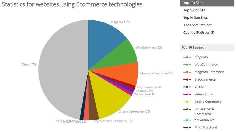 Ecommerce Usage Statistics
