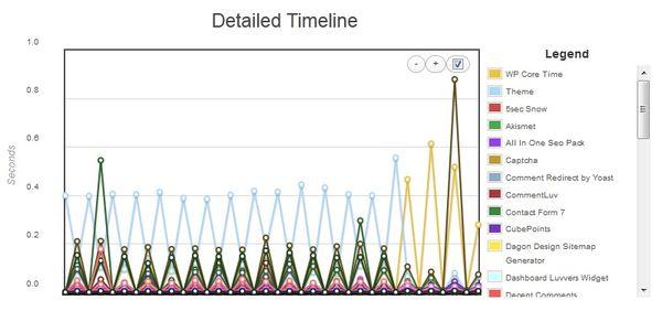 P3 - оцениваем влияние плагинов на работу сайта