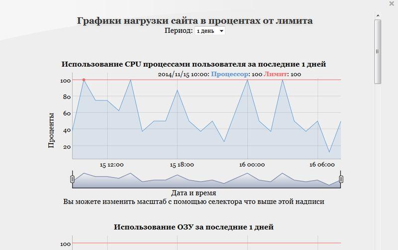 hostenko - нагрузка сайта