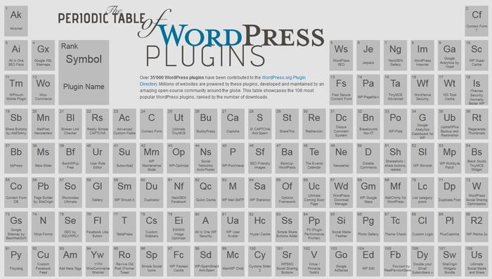 Где искать WordPress плагины?