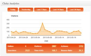 clicky-analytics