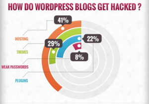 state-of-security-of-wordpress